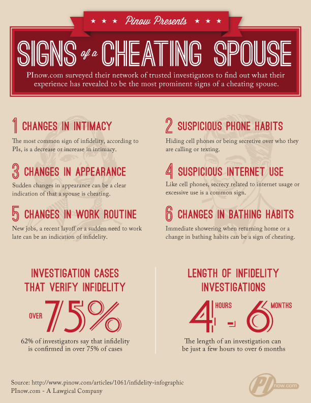 Signs your wife cheated